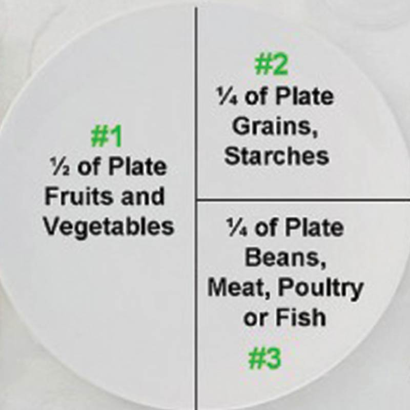 This Is What Your Dinner Plate Should