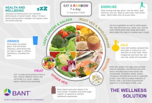 Bant health eating plate